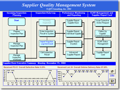 Supplier Quality Mangement Software Qit Consulting Inc