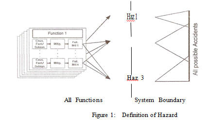 Definition of Hazard